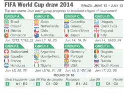 Football World Cup Draw Defending Champion Spain Get Repeat Of